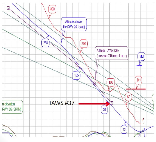 Fig. 46 of the MAK report, showing the aircraft's trajectory base on TAWS logs #34 through #37 (purple line) as well as a reconstruction of radio altitude (blue line).
