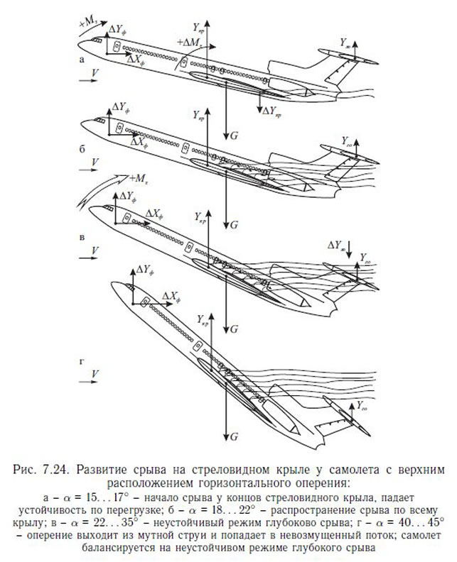Critical flight phases of a Tu-154M aircraft in cruising configuration.