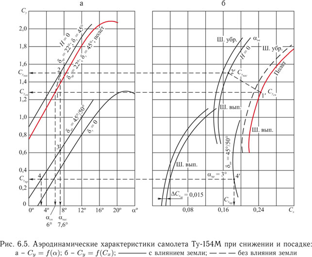 2010 Smolensk Crash: Lift coefficient (Cy), and drag coefficient (Cx) of a TU-154M aircraft in landing configuration