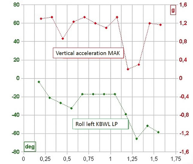 Time correlation between peaks of vertical acceleration (MAK) and roll left KBWL